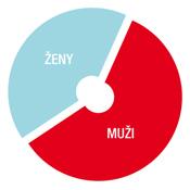 ASB_graf_Muzi_aj_zeny_web_s175
