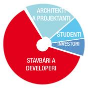 ASB_graf_Stavbari_developeri_web_s175