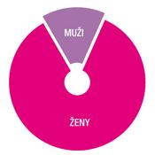 EB_graf_Zeny_dominuju_v175