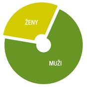SB_Graf_Muzi_dominuju_v175
