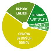 SB_Graf_Obnova_bytovych_domov_v175