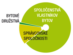 SB_Graf_Spolocenstva_vlastnikov_bytov_v175