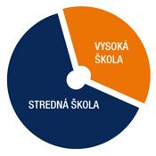 SM_Graf_Stredoskolske_vzdelanie_v175