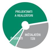 TZB_Graf_Projekcne_a_realizacne_v175